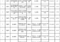赤壁市闲置土地清单
