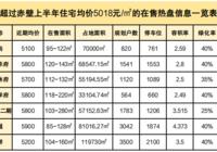 2021上半年住宅成交均價5018元/㎡,超過的樓盤有這么多!