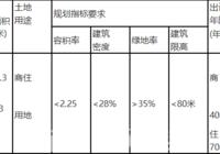赤壁市国有建设用地使用权拍卖出让公告P(2021) 04-2号