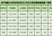 2021上半年住宅成交均價5018元/㎡,低于均價的樓盤不少!