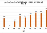 507套 环比下降9.74%,赤壁市11月新房成交数据出炉