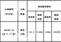 赤壁市国有建设用地P(2019)10号使用权拍卖出让公告