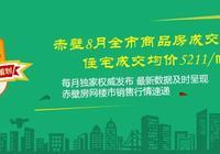 赤壁8月全市商品房成交476套 住宅成交均价5211/㎡