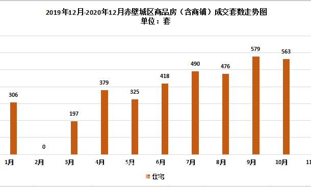 417套 环比下降17.7%,赤壁市12月新房成交数据出炉